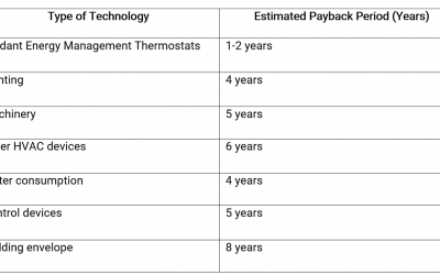 Energy Management Thermostat Payback/Breakeven Periods